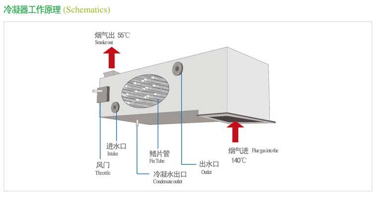 烟气热回收技术